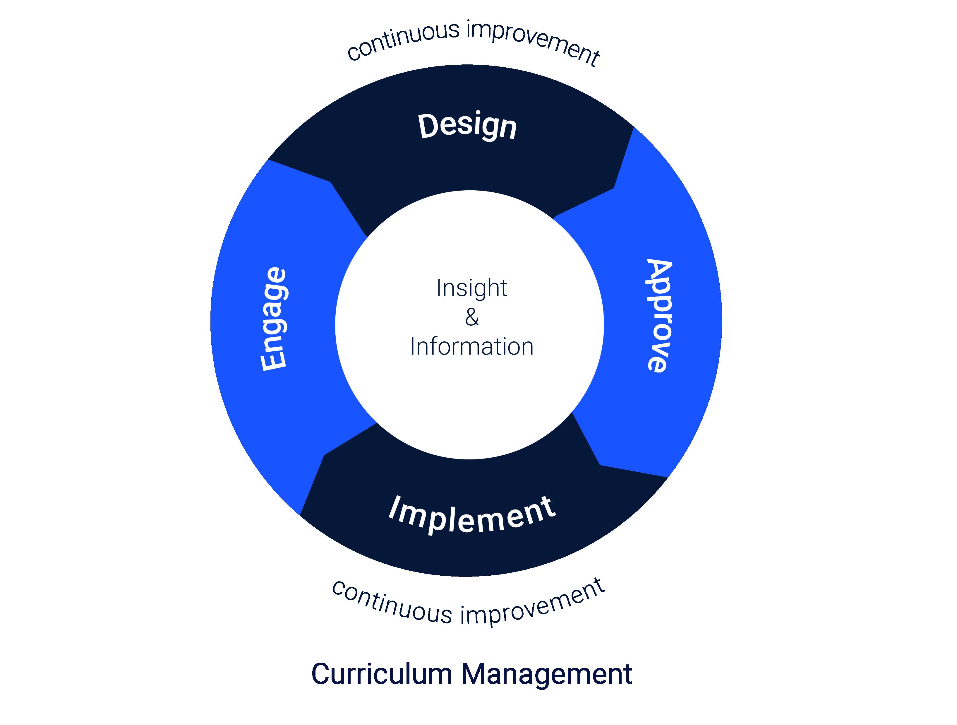 Curriculum Management conceptual model
